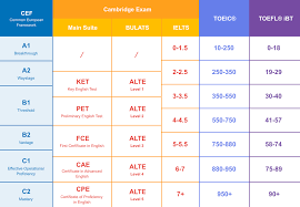 Placement Test Scores Chart Italki Learn A Language Online Italki
