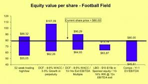 Football Field Valuation Excel Template