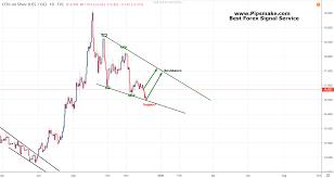 Silver Future Price Prediction Silver Technical Analysis
