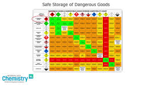 Dangerous Goods Separation Chart Safe Storage Of Dangerous Goods
