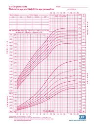 Cdc Growth Chart Template Chart Cdc Growth Chart 1