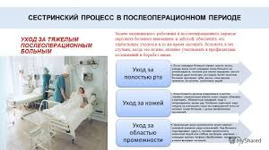 Презентация на тему Сестринский уход за больными в  7 СЕСТРИНСКИЙ ПРОЦЕСС В ПОСЛЕОПЕРАЦИОННОМ