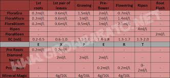 Roots Organic Feeding Chart General Hydroponics Flora Series Exper Feed Chart