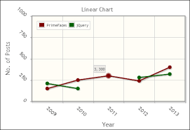 Time For Action Creating A Line Chart Primefaces