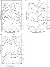 Parallel polarized raman spectra of weakly damaged a panda hill b