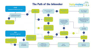 the path of the job seeker visual ly the path of the job seeker infographic