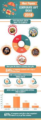 corporate gift ideas statistics