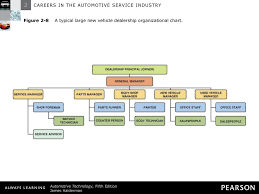 Car Dealership Organizational Chart Careers In The Automotive Service Industry Ppt Download