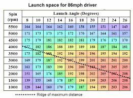 Smash Factor Chart How Much Distance Are You Leaving Out There