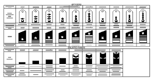 Air Force Grade Chart Military Rank And Insignia Republic Of Korea