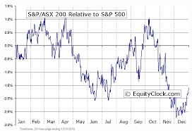 Can Asx Chart S P Asx 200 Seasonal Chart Equity Clock