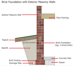 Small Picture Structural Design Basics of Residential Construction for the Home