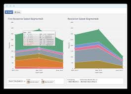 response and resolution sd are two key metrics for every help desk helpspot allows you to easily report on both of these metriceasure your team s