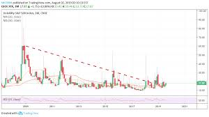 Trump The Fall Guy For Cboe Vix By Skc9394 Tradingview