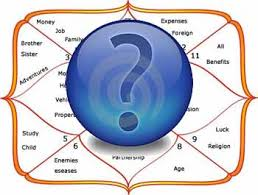 Fundamentals Of Horary Astrology