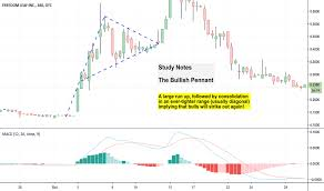 Babypips Chart Patterns Babypips Education Tradingview