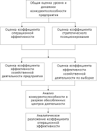 Оценка и анализ конкурентоспособности предприятий Алгоритм анализа конкурентоспособности предприятия