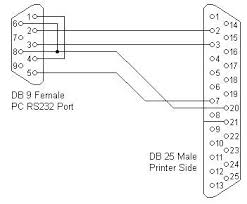 rs232 connector pin assignment in that case a cable is used where some handshaking lines at the pc side are looped back on the printer side only the data lines and one handshaking line