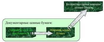 Банковское дело Эмиссионные ценные бумаги Контрольная работа  Рис 2 Этапы развития формы выпуска ценных бумаг