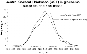 Frequency Distribution Curves For Central Corneal Thickness