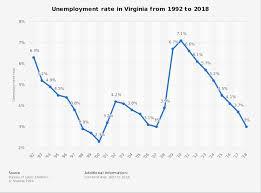 Virginia Unemployment Rate 1992 2018 Statista