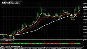 Top Commodity Trading Systems Forex Factory Advanced