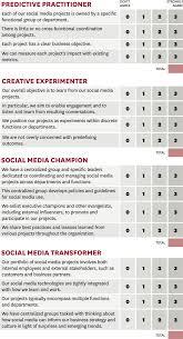 Sample Questionnaire On Social Media Marketing