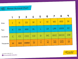 Number Numerals Chart Roman Numeral Place Value Chart Th H T O