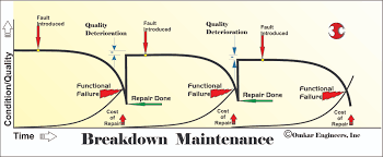 remember that the quality efficiency of repaired machine deteriorates after every repair