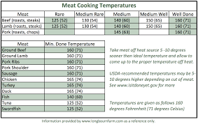 Meat Doneness Temperature Chart Celsius Meat Cooking Temperatures Meat Cooking Temperatures
