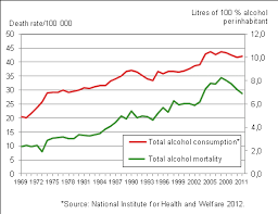 Statistics Of - Alcohol-related 4 Causes Death Decreasing Finland Are