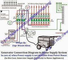 17 melhores ideias sobre portable generator no how to connect portable generator to home supply system three methods