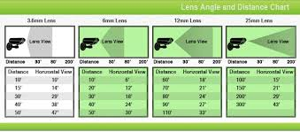 Camera Lens Distance Chart 66 Logical Security Camera Lens Chart