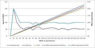 10 Pulse Speedometer Calibration Chart My Speedometer Is Lying Ingmar Verheij