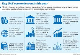 Uae Maintains Strong Growth Despite Global Regional