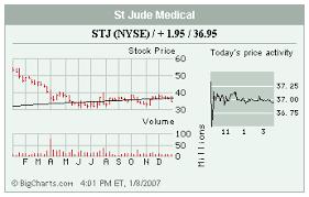 Stocks In The Spotlight Monday Wsj