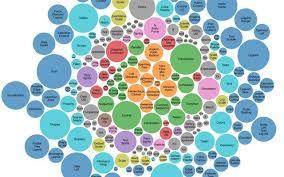 Bubble Chart Beherochuling Observable