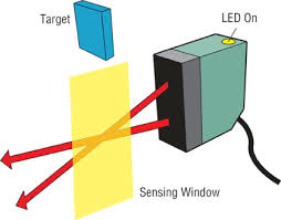 "fundamentals of photoelectric sensors diffused mode sensing background suppression detects targets only up to a certain ""cut off"" distance but ignores objects beyond the distance"