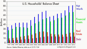 Asset Net Worth Solid Gains In Household Net Worth Seeking Alpha