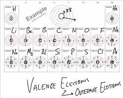 Biodub Partial Periodic Table Elements 1 18 W Electron
