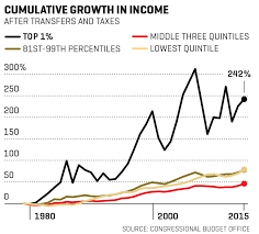 Middle Class Shrinking Chart The Shrinking Middle Class Fortune