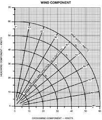 Wind Correction Chart Vref Headwind Correction On A Cj2 Pprune Forums