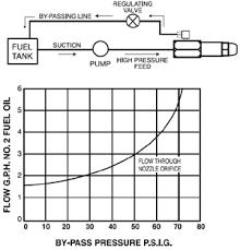 Oil Burner Pump Pressure Chart More Information Monarch Nozzles
