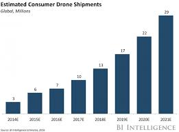 Drone Market Share Analysis Predictions For 2018 Dji