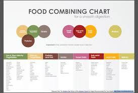 Banana Girl Diet Food Combining Chart Correct Food Combining Principles