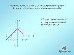 Презентация на тему Курсовая работа Преобразование графиков  3 График