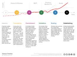 Startup Key Stages Previous Versions Startup Commons