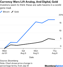 Gold Price Chart Bloomberg Bitcoin And Gold Are Monuments To Irrationality Bloomberg