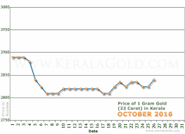 Tips And Techniques For Gold Rate Usa Gold Rate Usa Gold