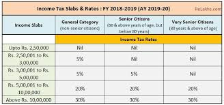 Income Tax Rate Chart For Ay 2019 20 Income Tax Slab Rates For Fy 2018 19 Ay 2019 20 Budget